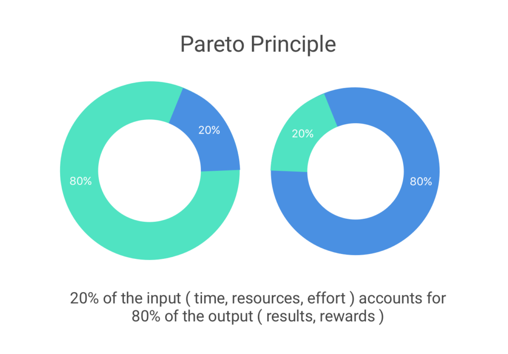 pareto-principle-graph