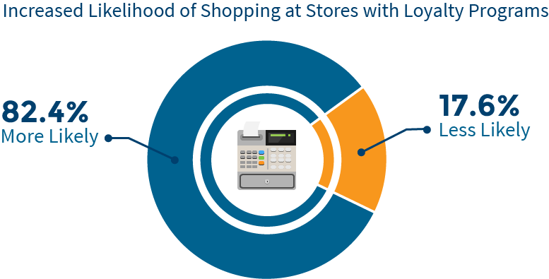 Likelihood of shopping at stores with loyalty programs