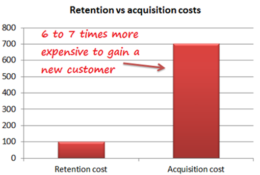 customer retention vs customer acquisition costs