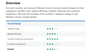 Western Union Ratings