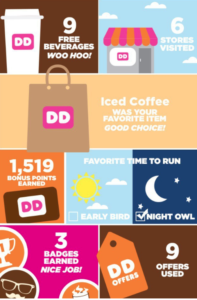 dunkin donuts loyalty year in review addiction
