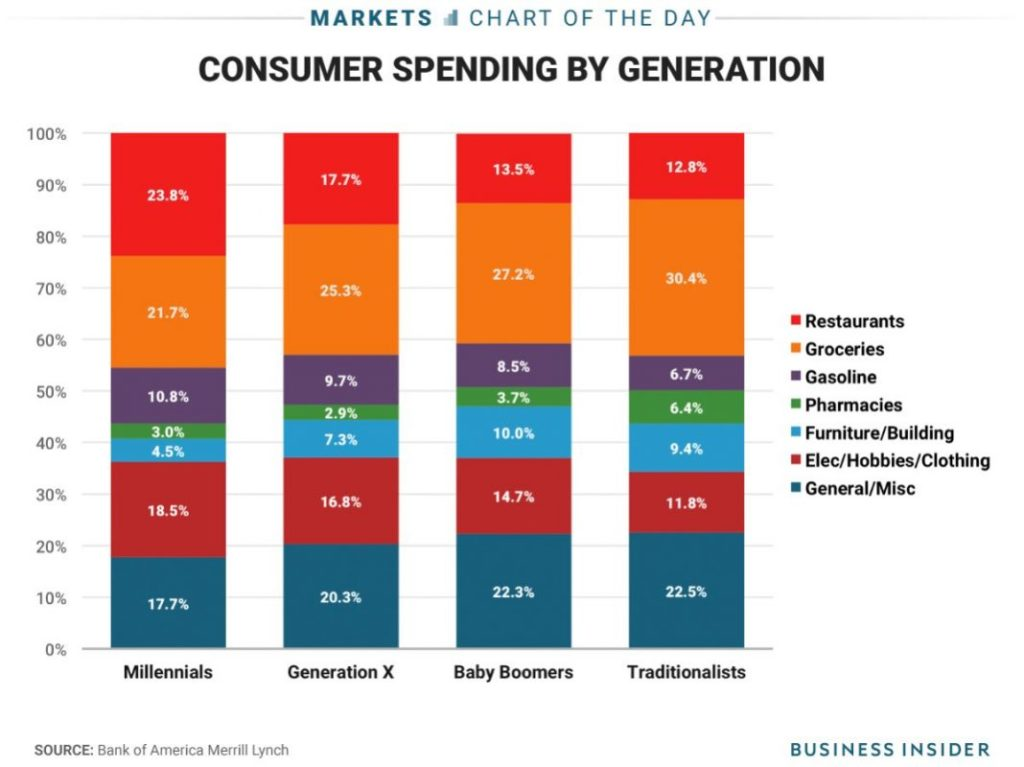 bar promotion ideas - consumer spending by generation via businessinsider