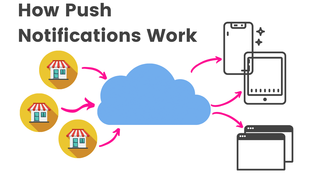 how do push notifications work