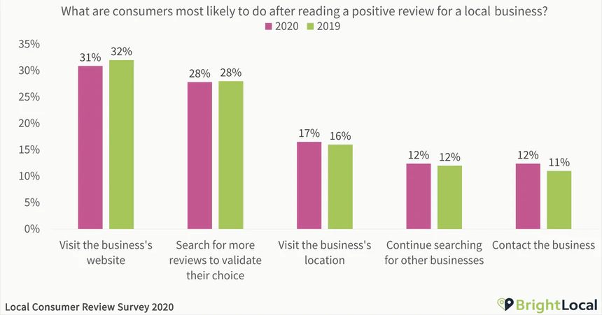 google my business reviews positive review