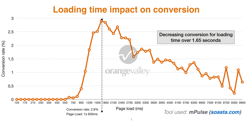how to increase revenue loading time