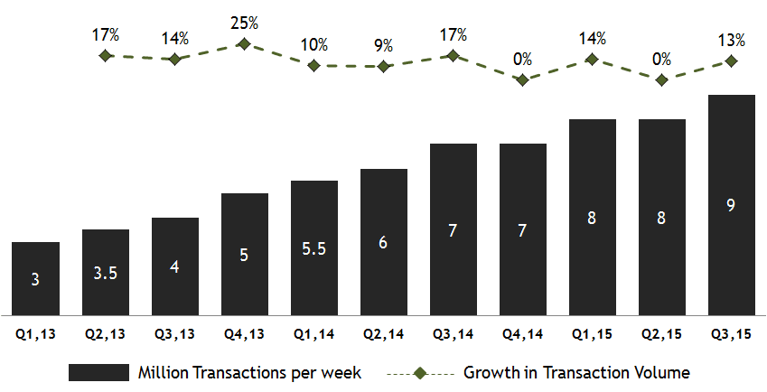 how to increase revenue more transactions